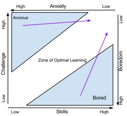 Zone of Optimal Learning.  After Csikszentmihalyi (1991)